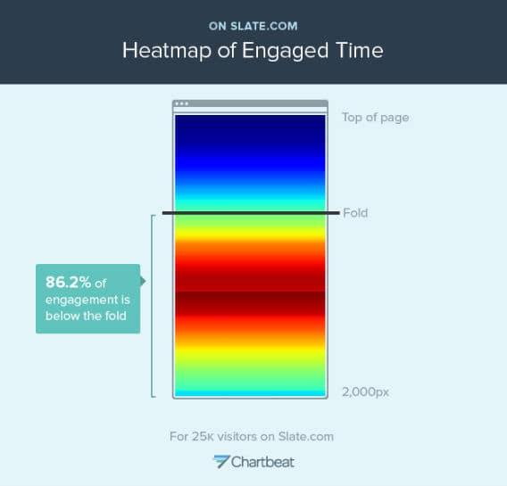 Webpage heatmap