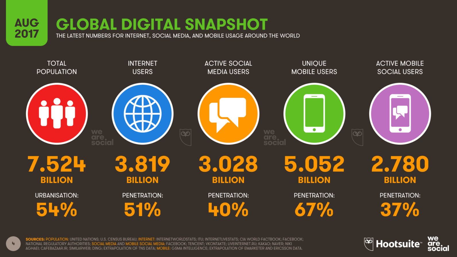 global-digital-snapshot